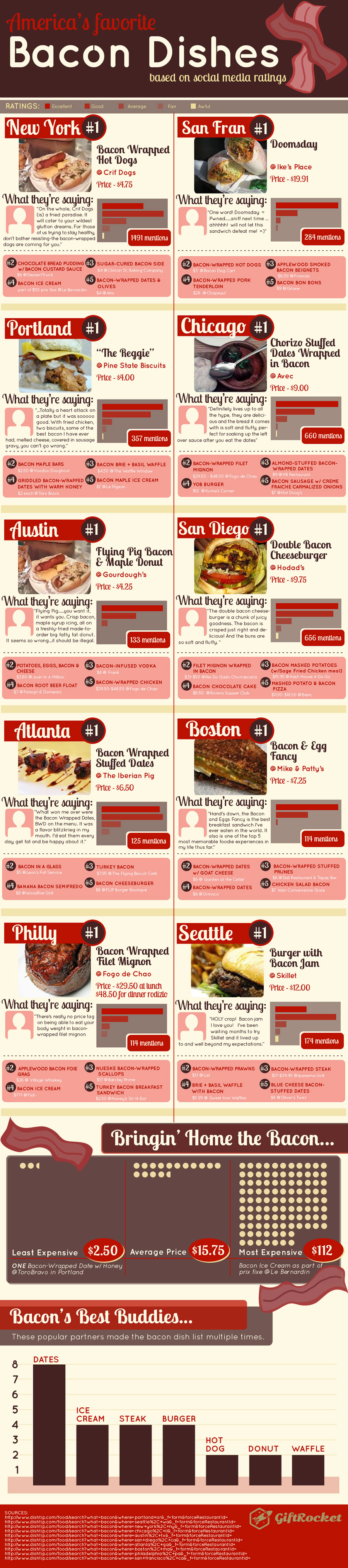 bacon-dishes-infographic-full
