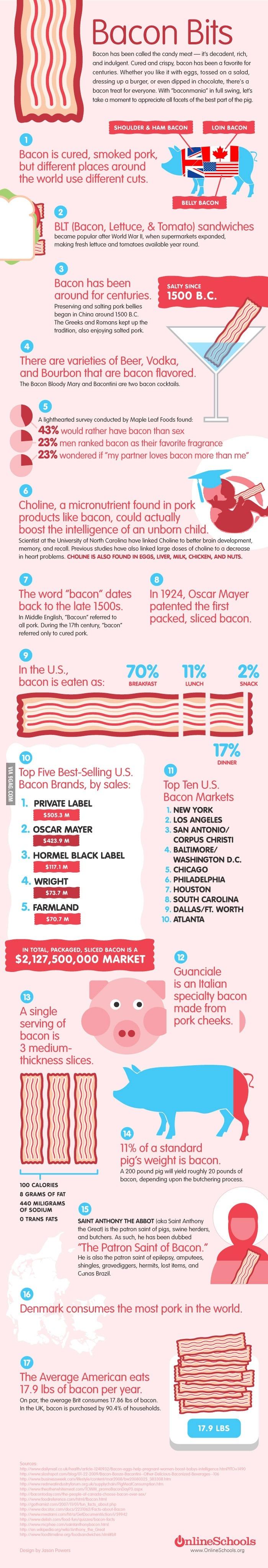 wonderful world of bacon