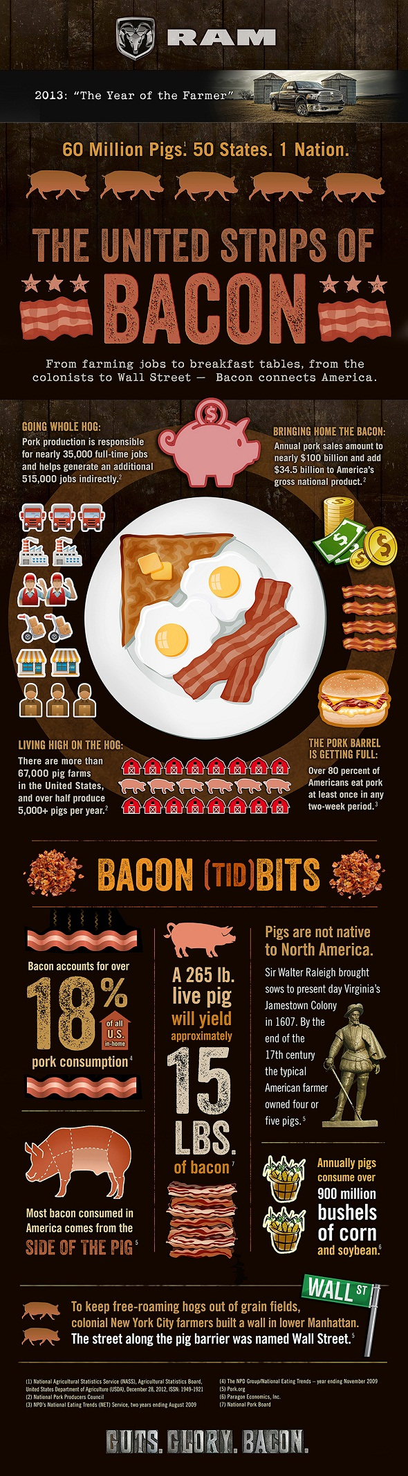 Ram-Trucks-United-Strips-of-Bacon-Infographic